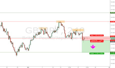 GBPJPY: HEAD AND SHOULDER GBPJPY SHORT