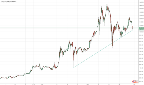 ETHUSD: ETHUSD bouncing from a support line at $1020. Taking Long Trade!