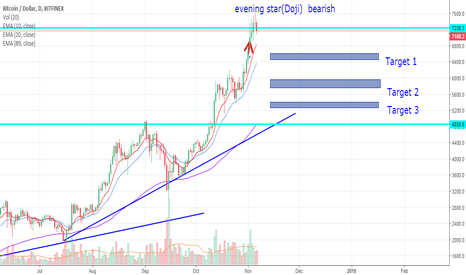 BTCUSD: Bearish Evening Star + doji in btcusd