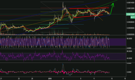 POWRBTC: POWR at long support line - signal to buy