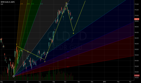 GLD: GLD respecting Gann?