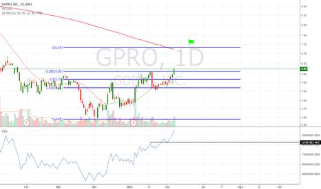 GPRO: GPRO - GOPRO,INC -  COMPRA