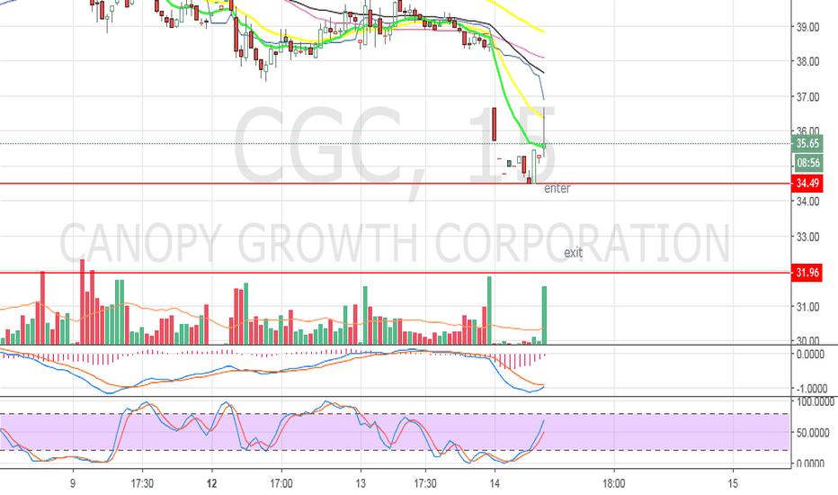 CGC: CGC - DAY TRADE SET UP