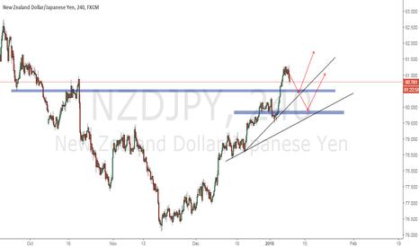 NZDJPY: NZDJPY Still on uptrend