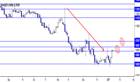 EURUSD: Price Action Study EUR/USD Learning to identify setups