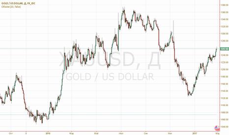 XAUUSD: Лонг по золоту