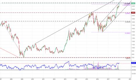 JPN225: JPN225 trading close to confluence of 2 Fib extension