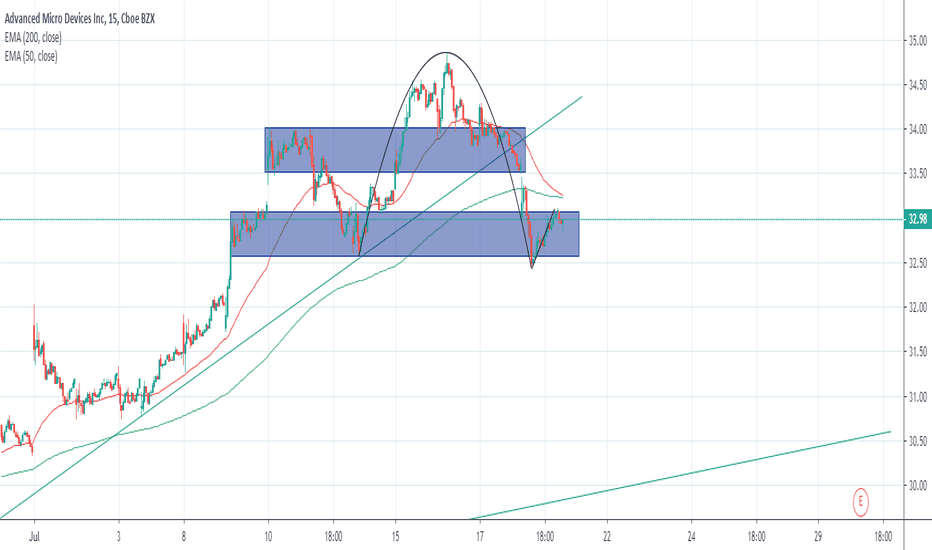 AMD Stock Price and Chart — TradingView — UK