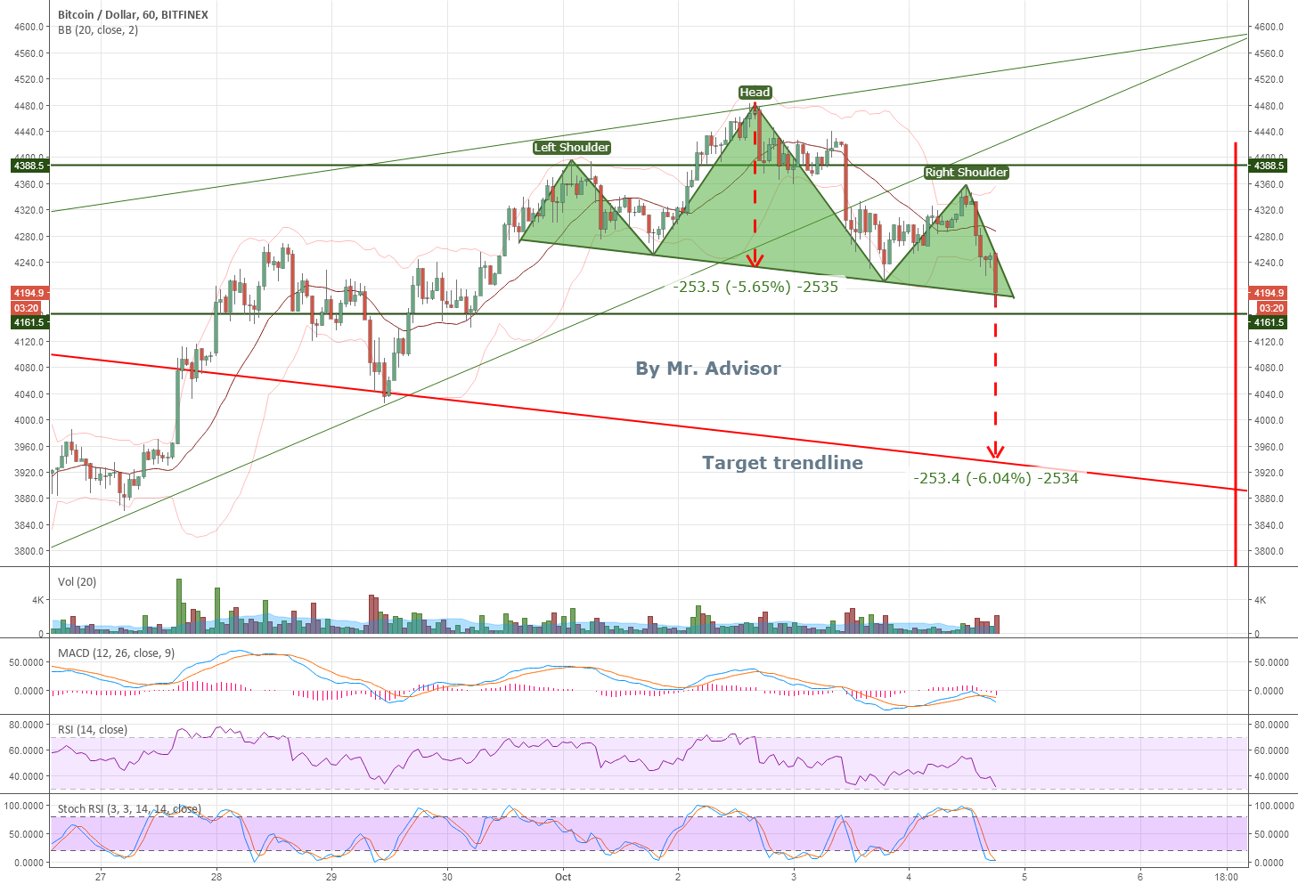 BTCUSD HnS with correct target calculation (By Mr. Advisor)