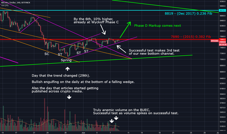 BTCUSD: BTC Wyckoff Accumulation Done, June is another Markup Month