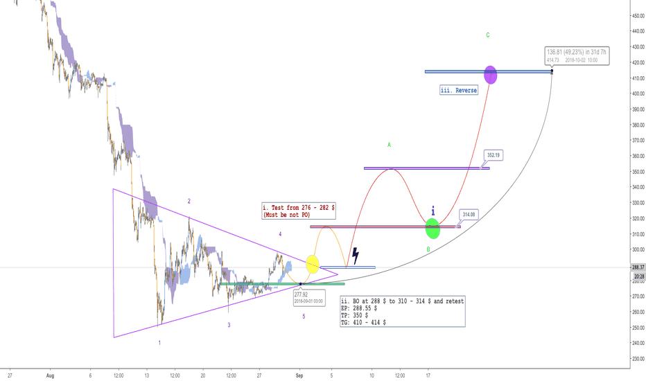 ETHUSDT: ETH - Short-term trading strategy - Profit target 50%
