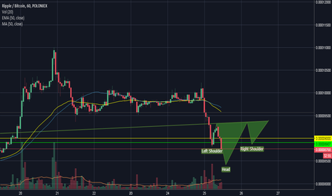 XRPBTC: Xrp/Btc 1h Inverted Head and Shoulders?