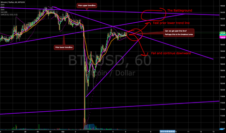BTCUSD: BTC up or down imminent