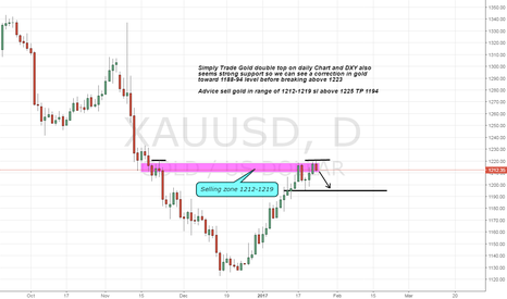 XAUUSD: Sell gold on strong resistance and double top