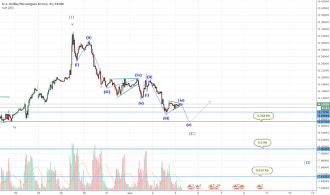 USDNOK: USDNOK possible markup