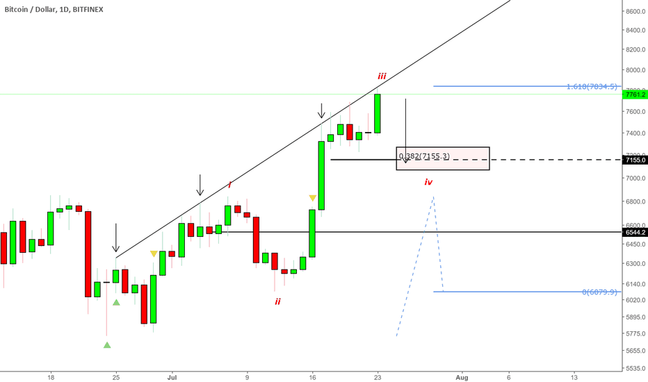 BTCUSD: BTCUSD - Wave 3 is done - Rebuy at $7155