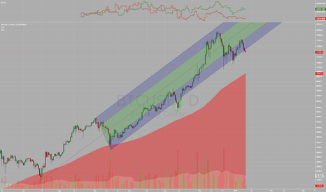 BTCUSD: BTC, a return to the 100 Day Moving average?