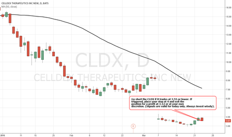 CLDX: Simple Trading Techniques – Pullback Candlestick Strategy