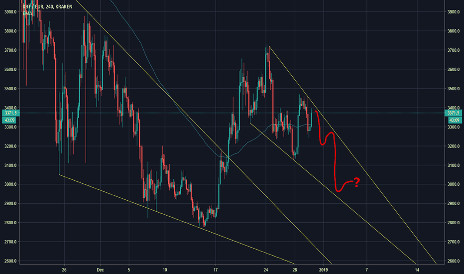 XBTEUR: How strong is BTC atm?