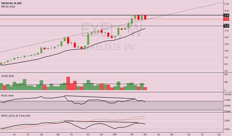 EXEL: Potential Short Play : Exelixis Inc