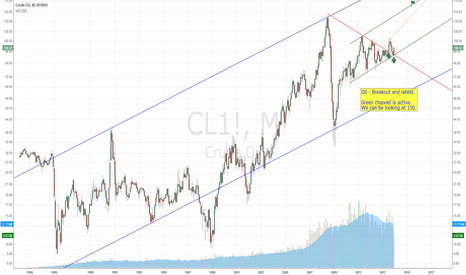 CL1!: Oil Long Term
