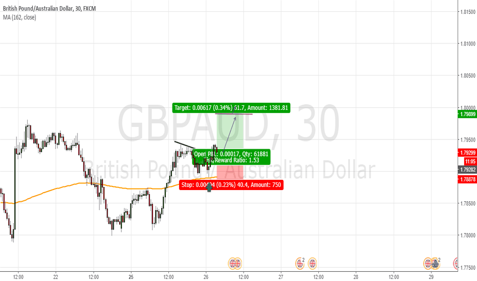 GBPAUD: Support (moving average 162)