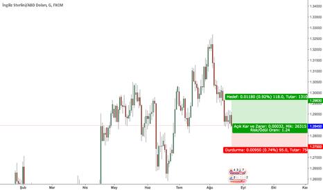 GBPUSD: GBP-USD ALIS Pozisyonu