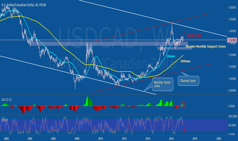 USDCAD: Bigger Pic for USCAD