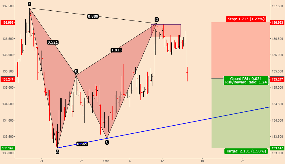 EURJPY; Playing The Bat