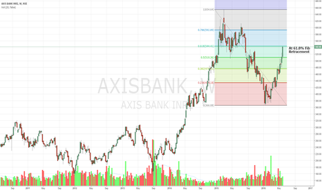 AXISBANK: AXISBANK at 61.8% FIB Retracement