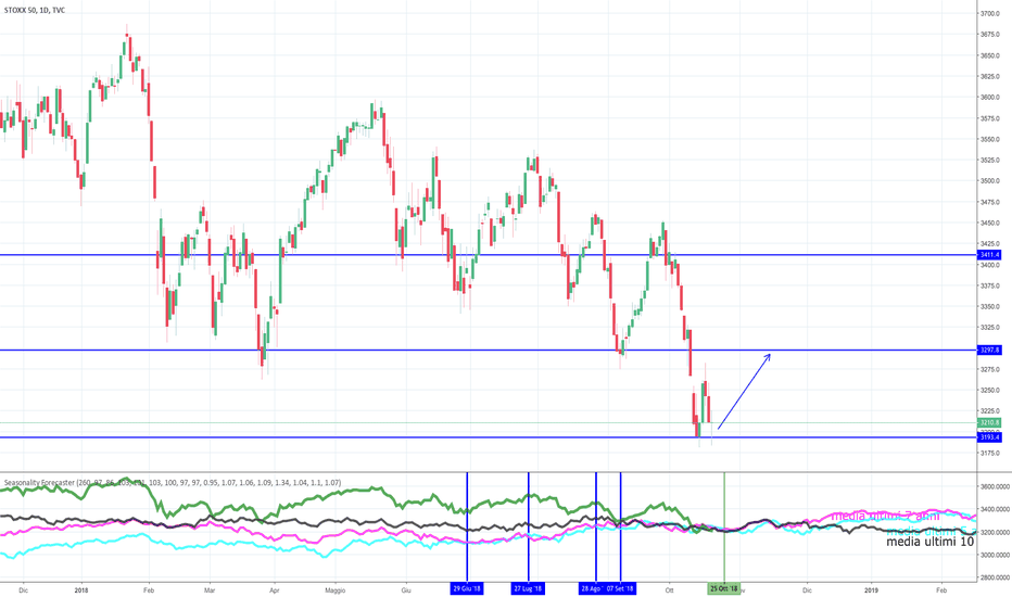 SX5E: Probabile long in vista per l'Eurostoxx