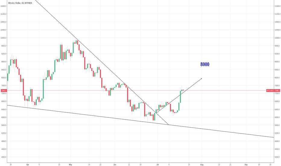 BTCUSD: BTC is working on a  move to  8000