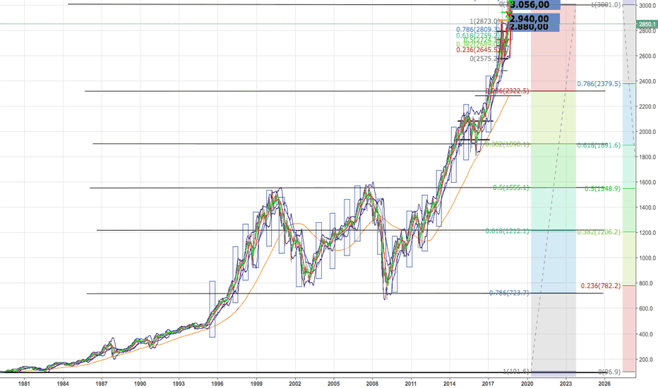 SPX500: SP500 at end of growth? huge collapse to come? Long term vision
