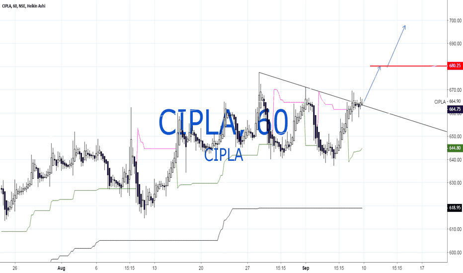 CIPLA: Cipla some more upside