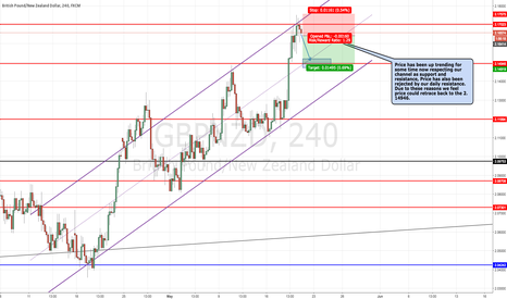 GBPNZD: GBPNZD Potential SELL
