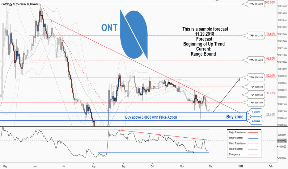 ONTETH: There is a possibility for the beginning of an uptrend in ONTETH