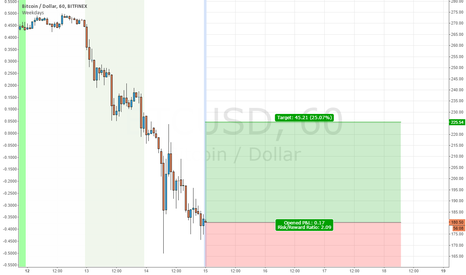 BTCUSD: yup im going for it
