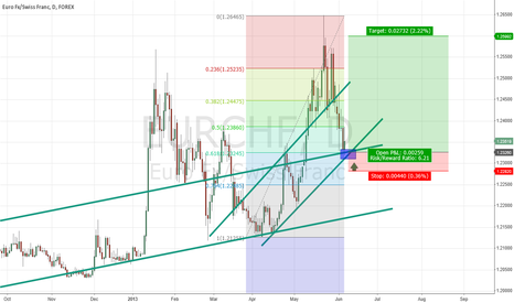 EURCHF: EURCHF ready for takeoff?