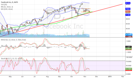FB: FB consolidating, short swing to the upside