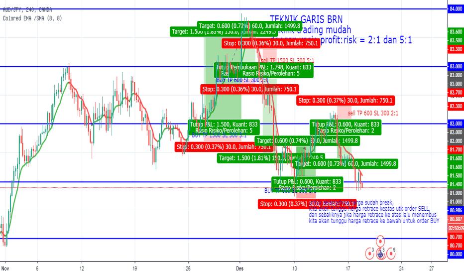 AUDJPY: TEKNIK GARIS BRN Teknik trading mudah dengan rasio profit:risk =