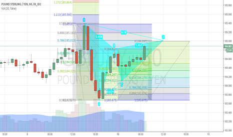 GBPJPY: GBPJPY: POTENTIAL GARTLEY @185.01