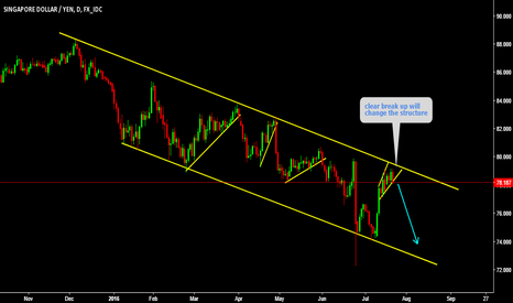 SGDJPY: Long standing channel holding
