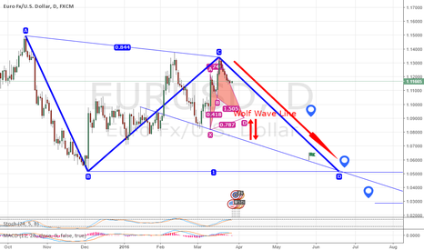 EURUSD: Hold Short to June, July