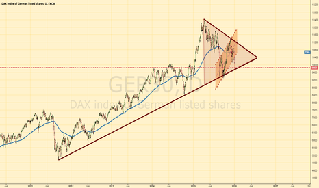 GER30: DAX daily critical level
