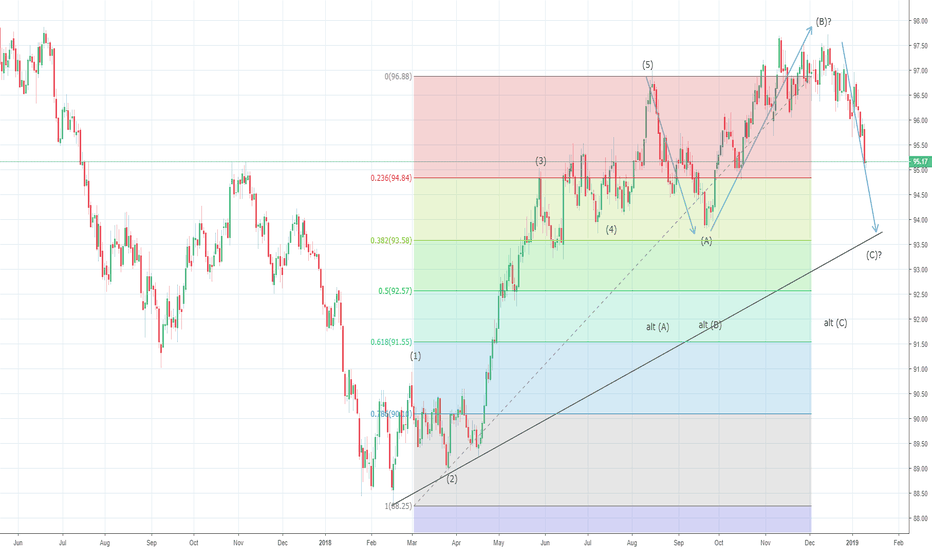 DXY: US Dollar Index proceeds lower towards 94.00 levels?