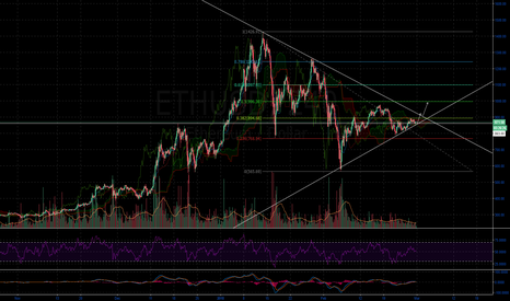 ETHUSD: ETHUSD AWAKE SLEEPING GIANT