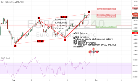 EURCHF: ABCD Complete - EURCHF