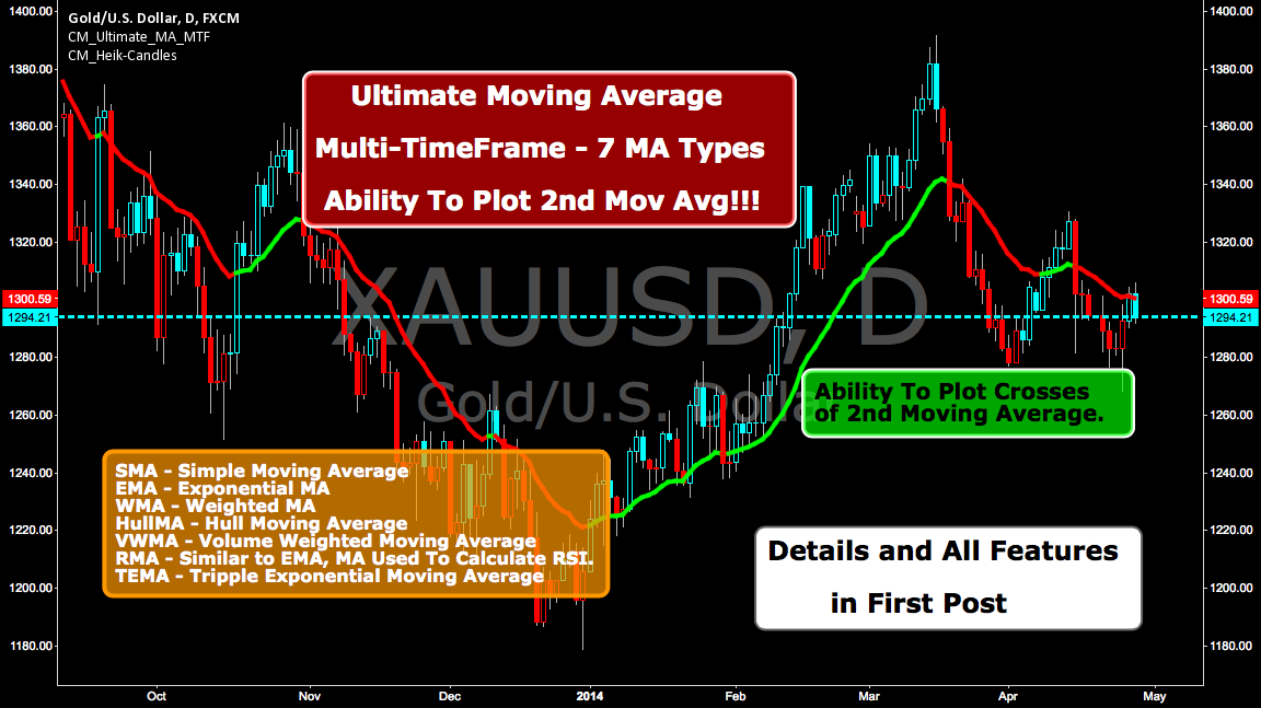 Ultimate Moving Average-Multi-TimeFrame-7 MA Types — Indicator by