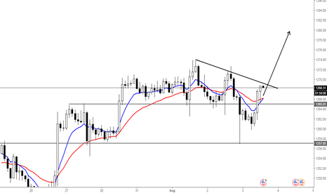 XAUUSD: The decline was a bull opportunity, not a bear opportunity.