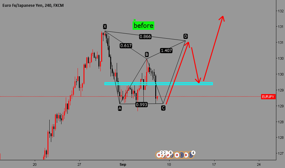 EURJPY: c-d leg of a bat pattern ,will retrace 61.8 % @ 129.140 ,before